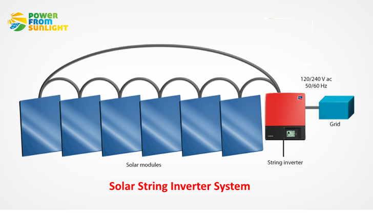 Important Facts About Solar String Inverter Power From