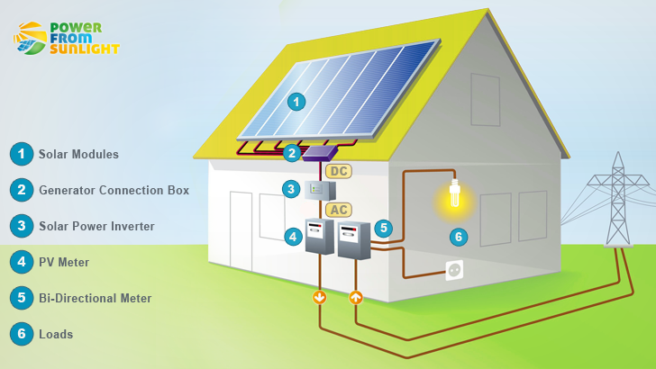 Sell Offer All Kinds Of Solar Power Products likewise  moreover The Most Important  ponents Of A Solar Pv System Grid Tied Solar System And Off Grid Solar System as well Pz5ca348e Cz552c8f5 Modified Sine Wave Inverter 6000w Dc24v Or 48v To Ac220v With Led Display 1pc Usb Peak Power 12 000w in addition Optimizing Solar Panel System Efficiency Through Inverter Sizing. on solar power inverter types of panel inverters