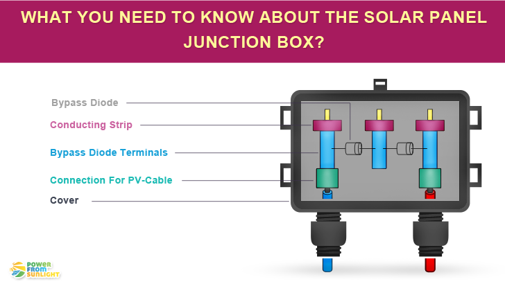 What You Need To Know About Solar Panel Junction Box