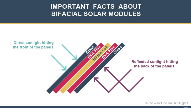 Important Facts About Bifacial Solar Modules Power From