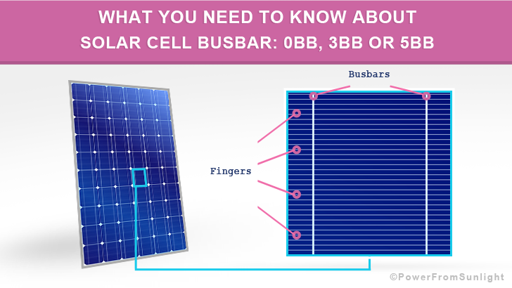 What You Need To Know About Solar Cell Busbar 0bb 3bb Or